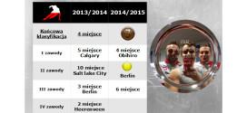Wyniki zbiorcze po sezonie 2014/2015