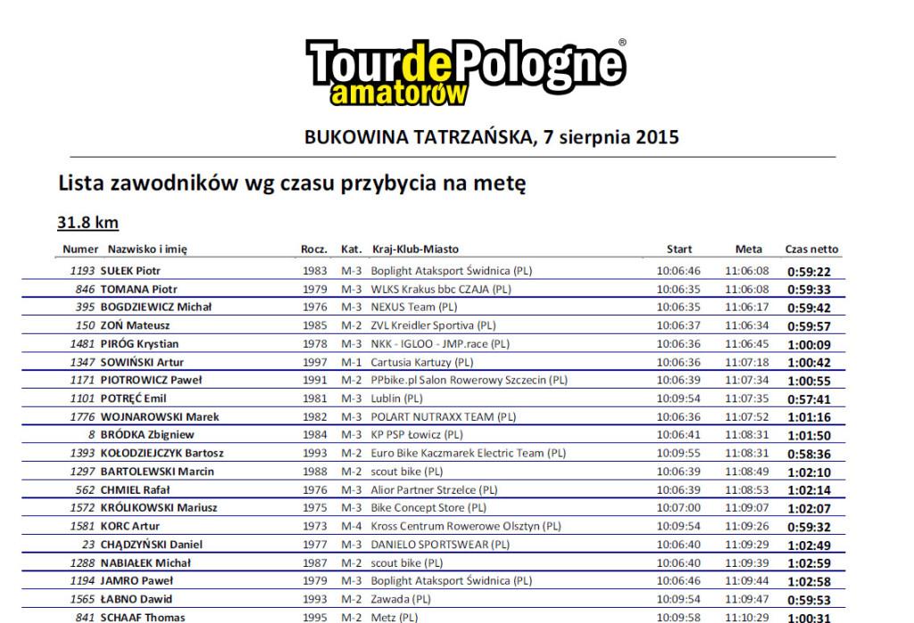 TDPA_2015_wyniki